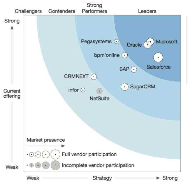 Forrester Puts Microsoft On Top